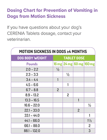 Cerenia's dosing chart for carsick dogs.